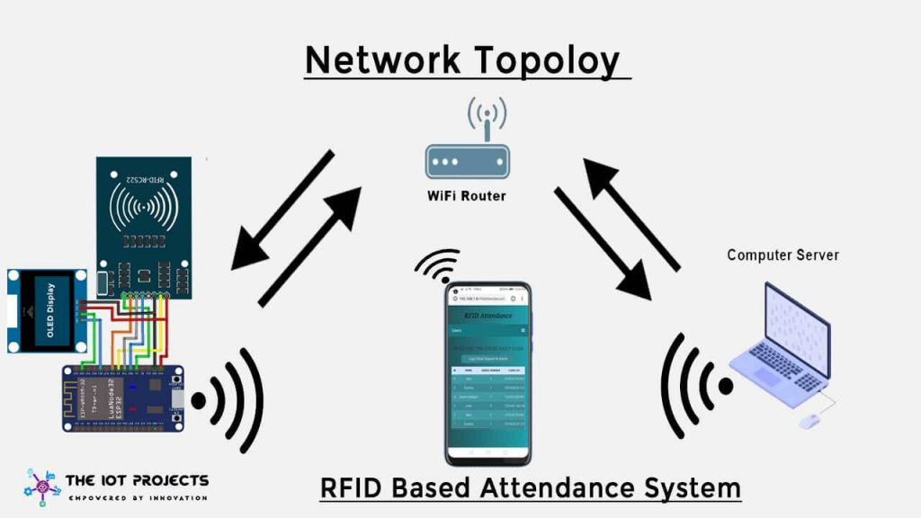 Rfid Based Attendance System With C For Gui Wiring Diagram